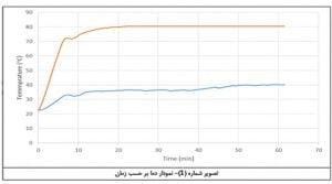 نمودار عایق حرارتی 300x167 - عایق حرارتی ایزوهم